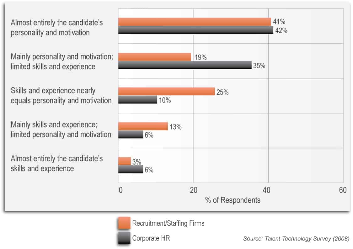 personality test for employment wpp talentclick the workstyle