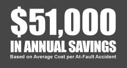 Annual Savings with the DSQ™